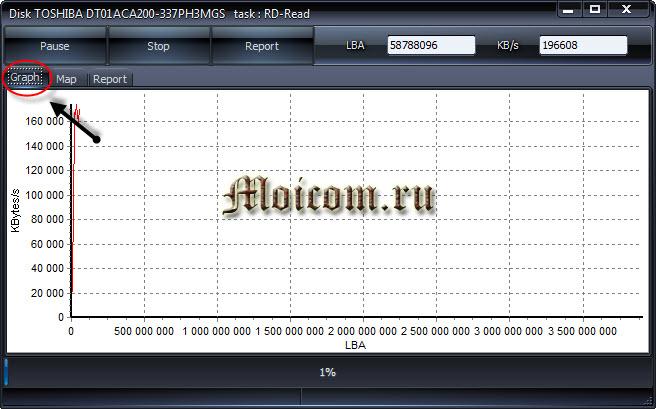 Проверка жесткого диска - HDDScan график