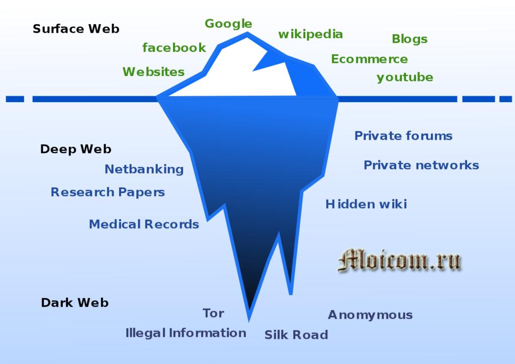 Как попасть в даркнет - три уровня интернета